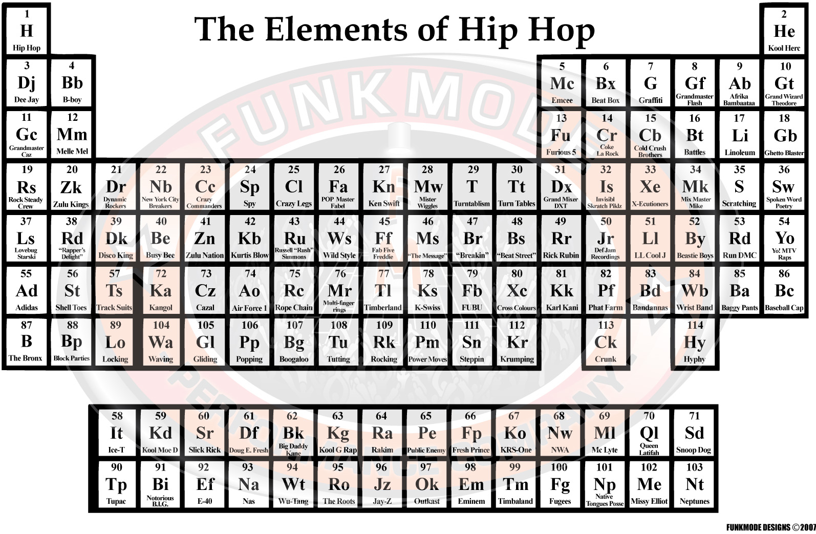 the periodic table of your imagination - Periodic Table Rap