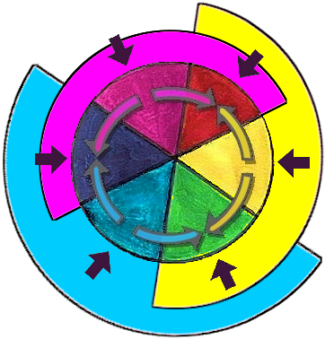 This Is Illustrating The Following There Are Three Basic Pigments Yellow Cyan And Magenta Colors Of Light Namely Green Blue