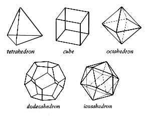 I can never remember which one is the icosahedron.