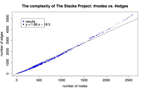 nodes_vs_edges_stacks_project