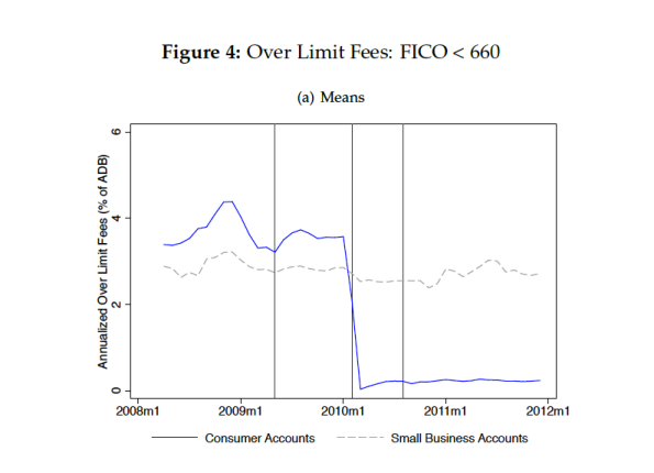 The study compared consumer versus small business credit cards. After CARD Act implementation, fees took a nosedive.