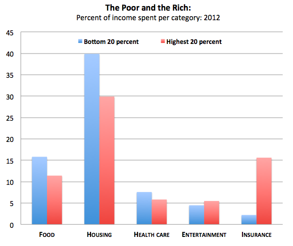 Rich people spend even less on food.
