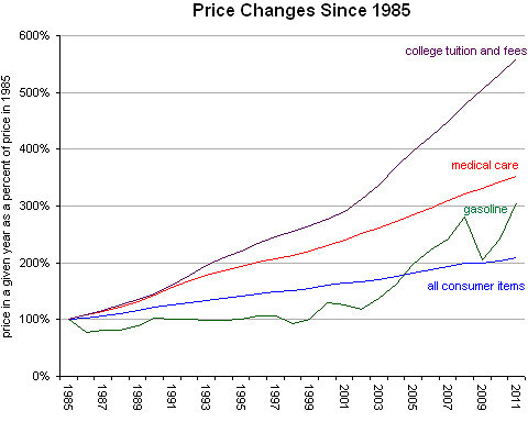 price_changes_college