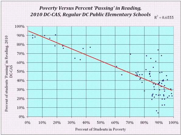 dc-public-schools-poverty-versus-reaching-ach-2010