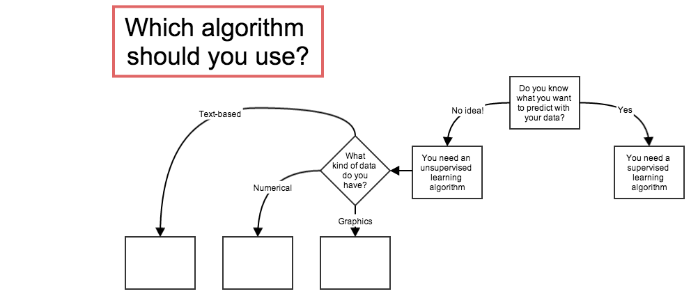 a decision tree for decision trees mathbabe
