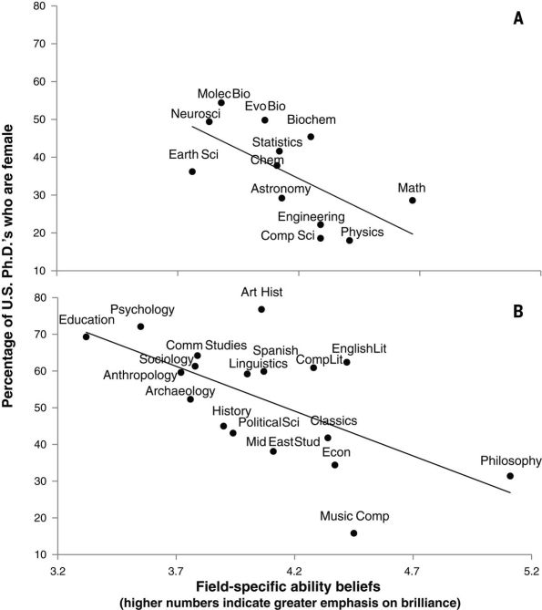 STEM subjects above, non-STEM below. The negative correlation is the key to this study.