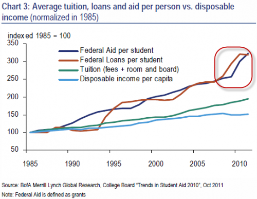 from http://www.zerohedge.com/news/2012-09-28/student-loan-bubble-19-simple-charts