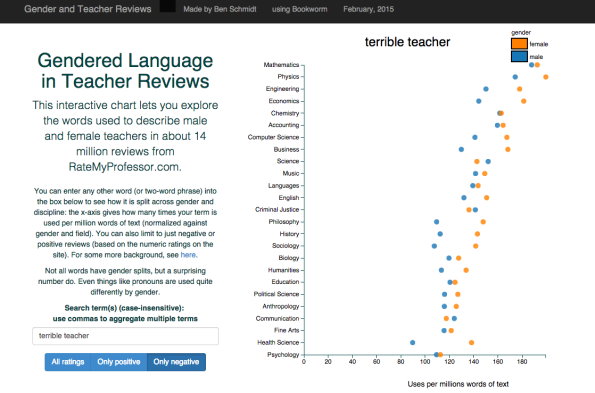 """And yes, there is a gender imbalance, but it's not as great as I had feared. I'm more worried about the disciplinary break down, actually. Check out math -- we have the worst teachers, but we spread it out across genders, with men ranking 187 uses of """"terrible teacher"""" per million words; women score 192. Compare to psychology, where profs receive a score of 110. Ouch."""