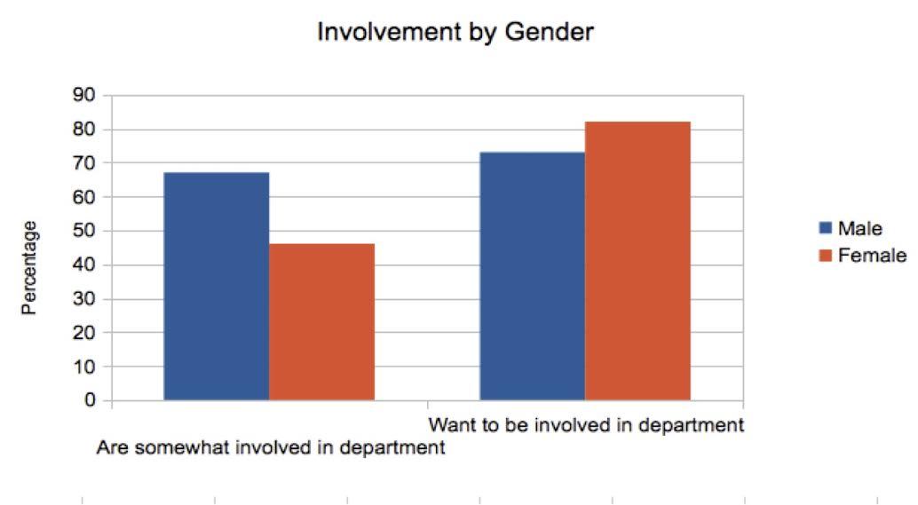 Gender And The Harvard Math Department | mathbabe