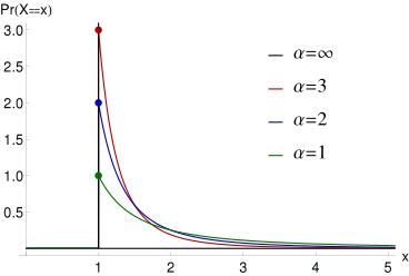Probability_density_function_of_Pareto_distribution.svg