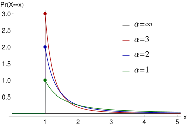 Probability_density_function_of_Pareto_distribution.svg