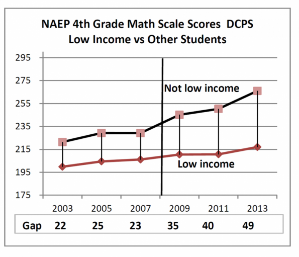 http://www.washingtonpost.com/blogs/answer-sheet/wp/2014/03/12/d-c-school-systems-gaping-achievement-gaps-in-seven-graphs/