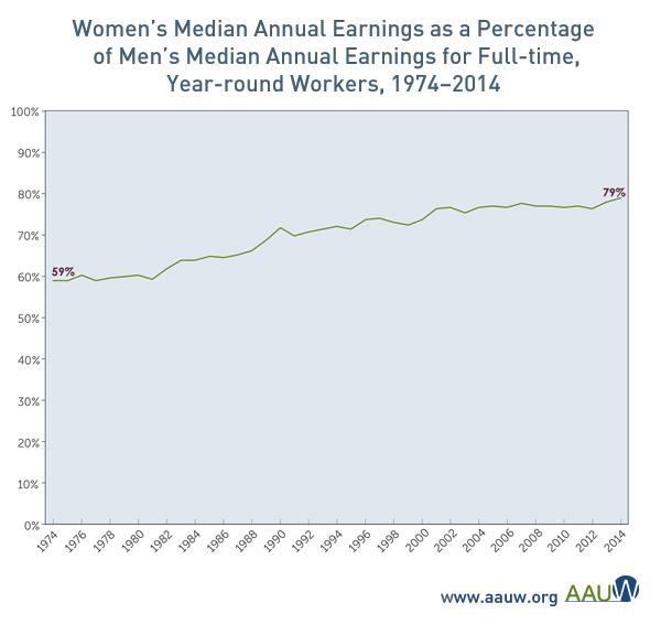 Gender wage gap study | Equal Pay For ... - pt.scribd.com