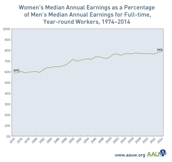 reference: http://www.aauw.org/research/the-simple-truth-about-the-gender-pay-gap/