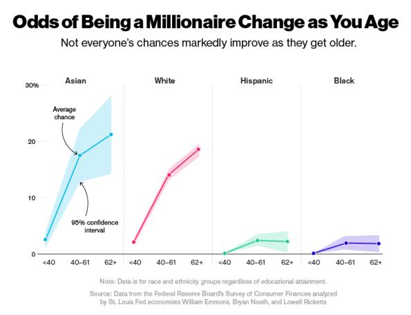 millionaire-age.png