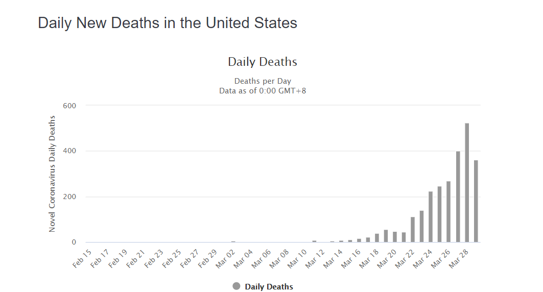 daily deaths sunday effect